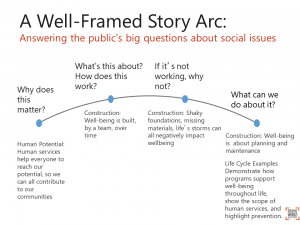 Graphic showing a well-framed story arc of understanding