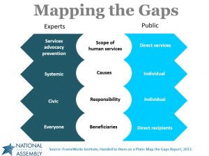Mapping the Gaps graphic