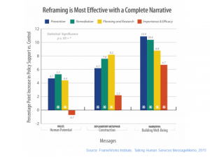 reframing most effective with complete narrative