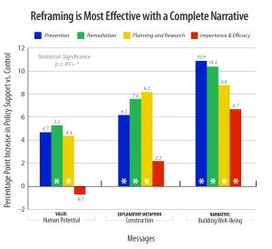 Graph showing that reframing is most effective if the complete narrative is used