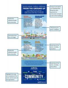 Infographic of APHSA community